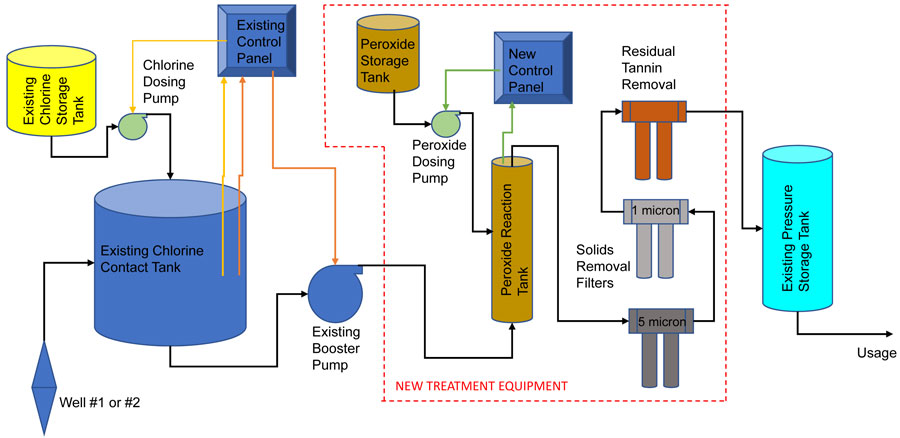 total water systems solution schematic